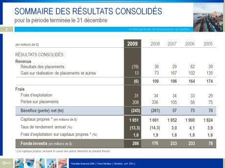 Tableau: Sommaire des résultats consolidés 2009
