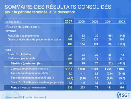 Tableau Sommaire des résultats consolidés 2007