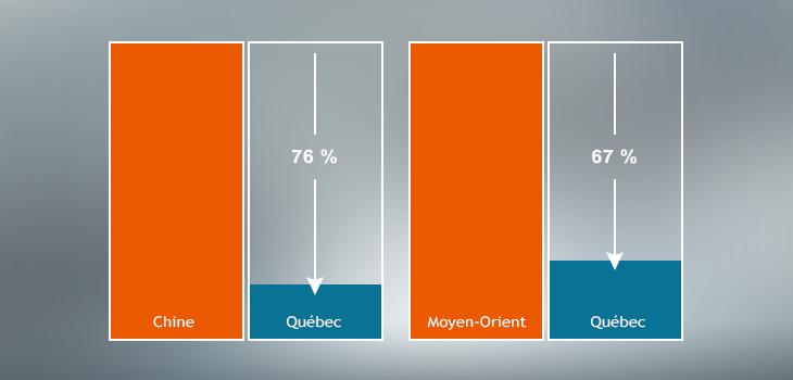 Image représentant l'avantage écoénergétique de l'aluminium québécois