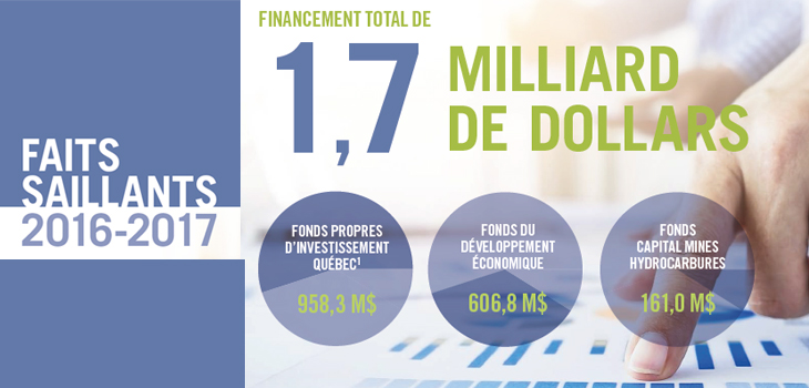 Illustration indiquant les faits saillants du Rapport annuel 2016-2017 d'Investissement Québec