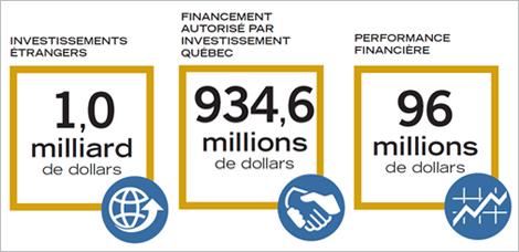 Illustrations: Investissements étrangers: 1,0 milliard de dollars; Financement autorisé par IQ: 934,6millions de dollars; Performance financière: 96 millions de dollars