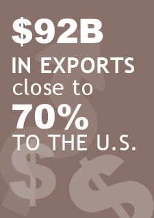 "Illustration indicating ""$92 billion in exports"", close to 70% to the U.S."""