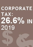 "Illustration indicating ""Corporate tax of 26.7% in 2018"""