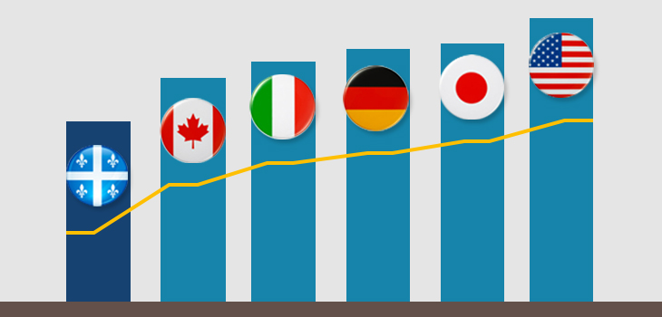 A bar chart comparing operating costs in Québec, Canada, Italy, Germany, Japan and the U.S..