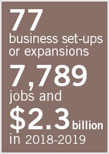 Illustration indicating 70 business set-ups or expansions, 4,162 jobs and $2,2 billion in 2017-2018