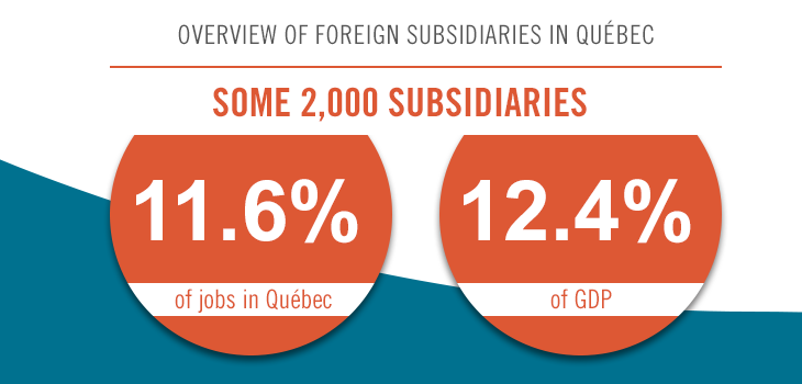 Services provided to subsidiaries by Investissement Québec's