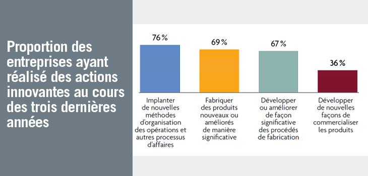 Graphique indiquant la proportion des entreprises ayant réalisé des actions innovantes au cours des trois dernières années