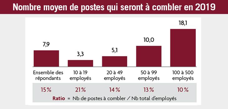 Graphique indiquant le nombre moyen de postes qui seront à combler en 2019